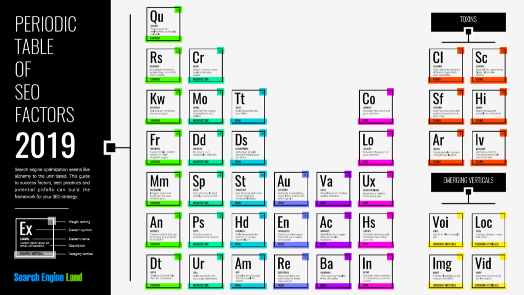 The Periodic Table of SEO Factors 2020