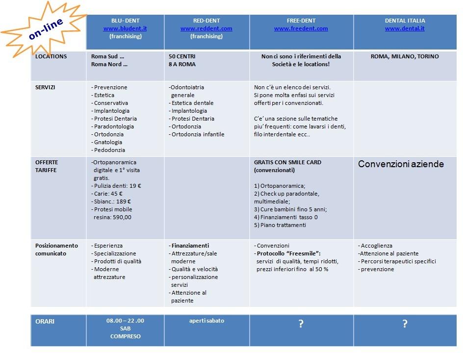 Marketing studio dentistico, analisi concorrenza studi odontoiatrici 2