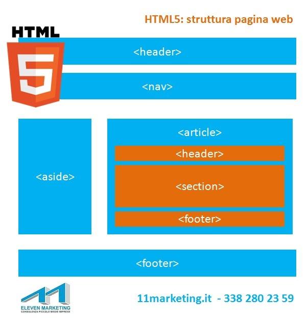 html5 struttura pagina web