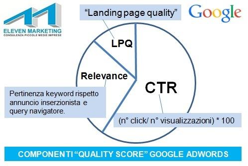rilevanza annunci adwords, quality score google