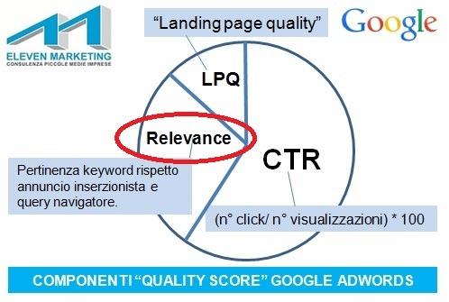 Rilevanza-annunci-AdWords-Relevance