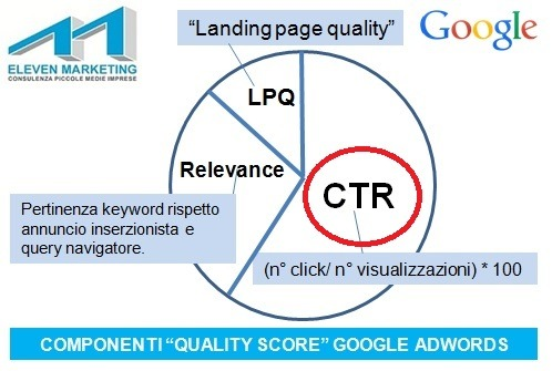 click through rate significato