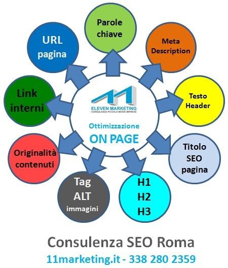 fattori-seo-on-page-consulenza-seo-roma