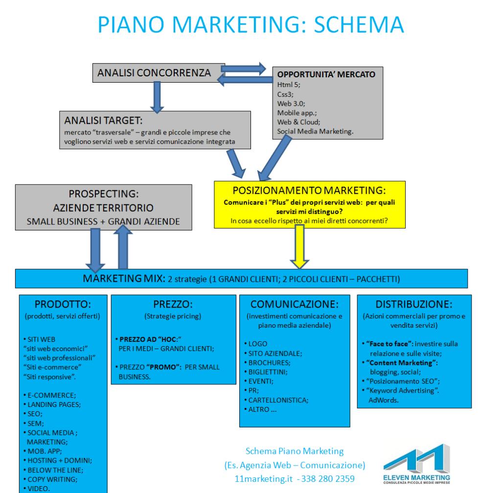 schema-piano-marketing-modello-piano-di-marketing