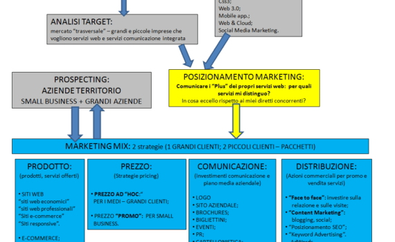 schema-piano-marketing-modello-piano-di-marketing