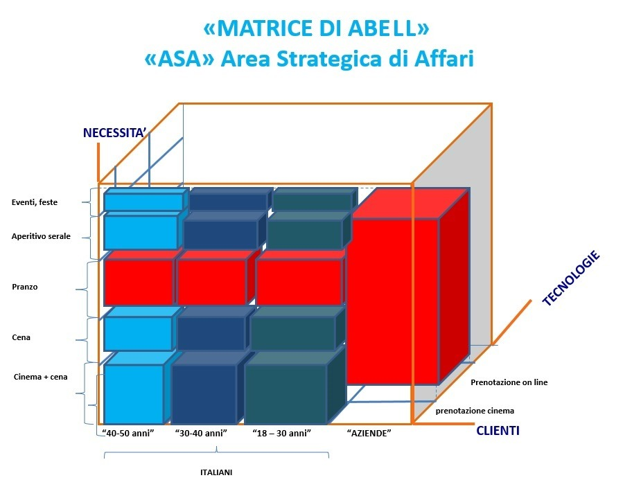 Matrice di ABEL, Area Strategica di Affari, Piano Marketing ristorante