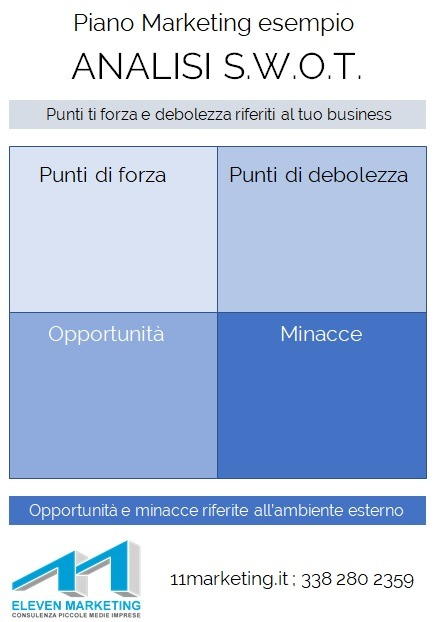 analisi SWOT esempio analisi della concorrenza marketing plan