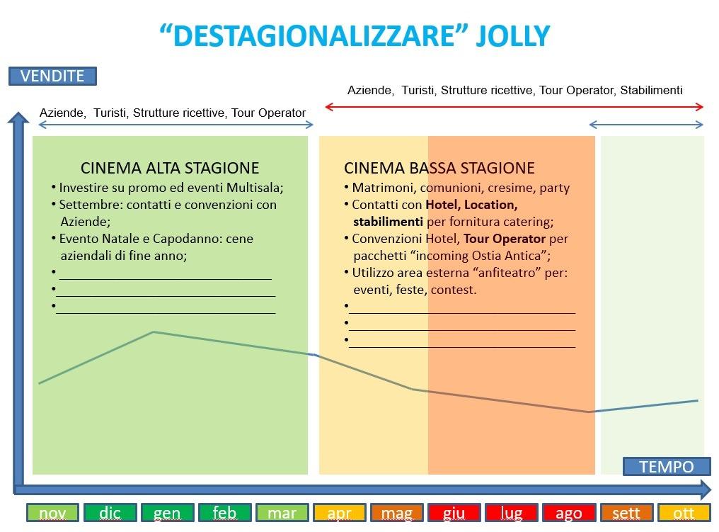 destagionalizzazione domanda servizi, piano marketing ristorante