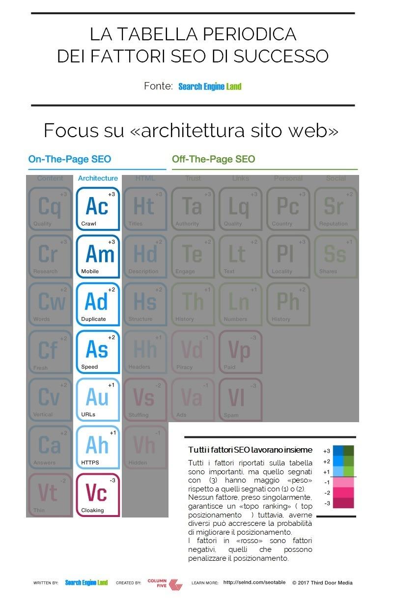 Architettura sito web e fattori SEO di successo