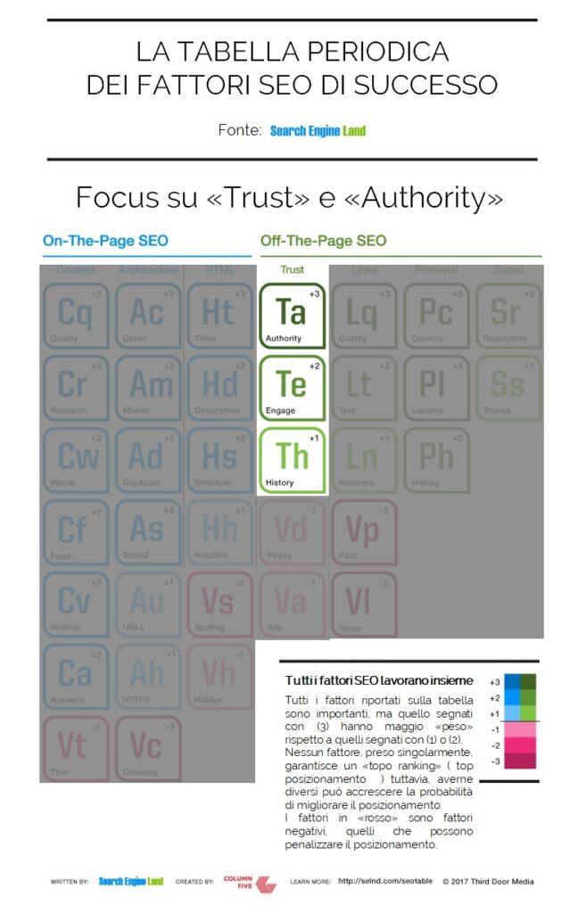 Trust, Authority e fattori SEO di Successo
