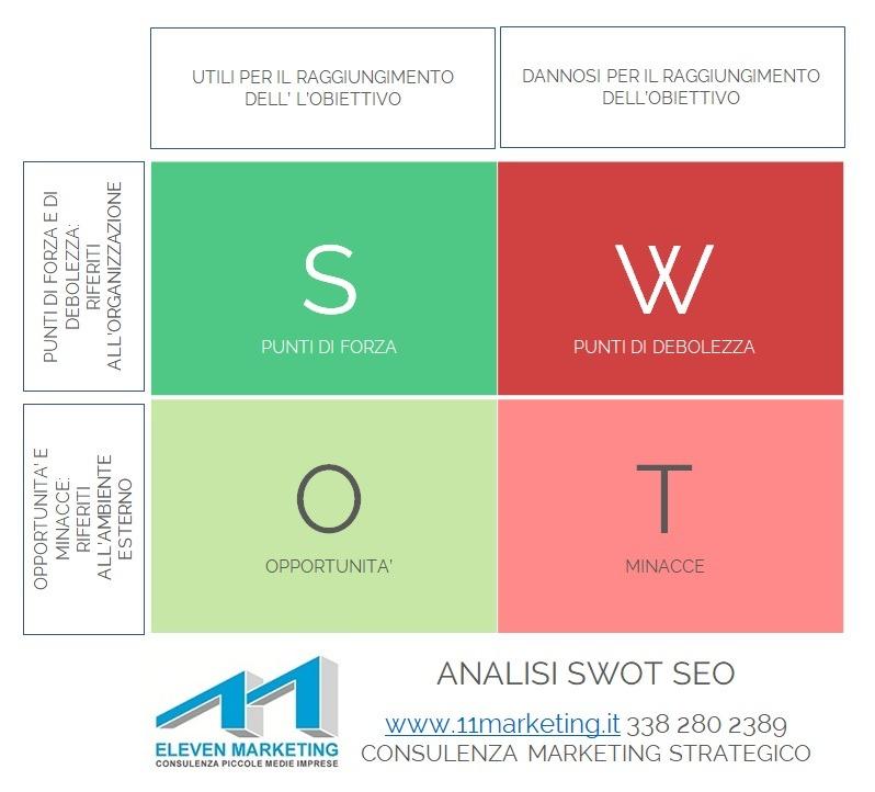analisi SWOT seo
