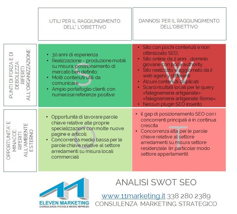 esempio analisi swot seo sito web falegnameria artigianale
