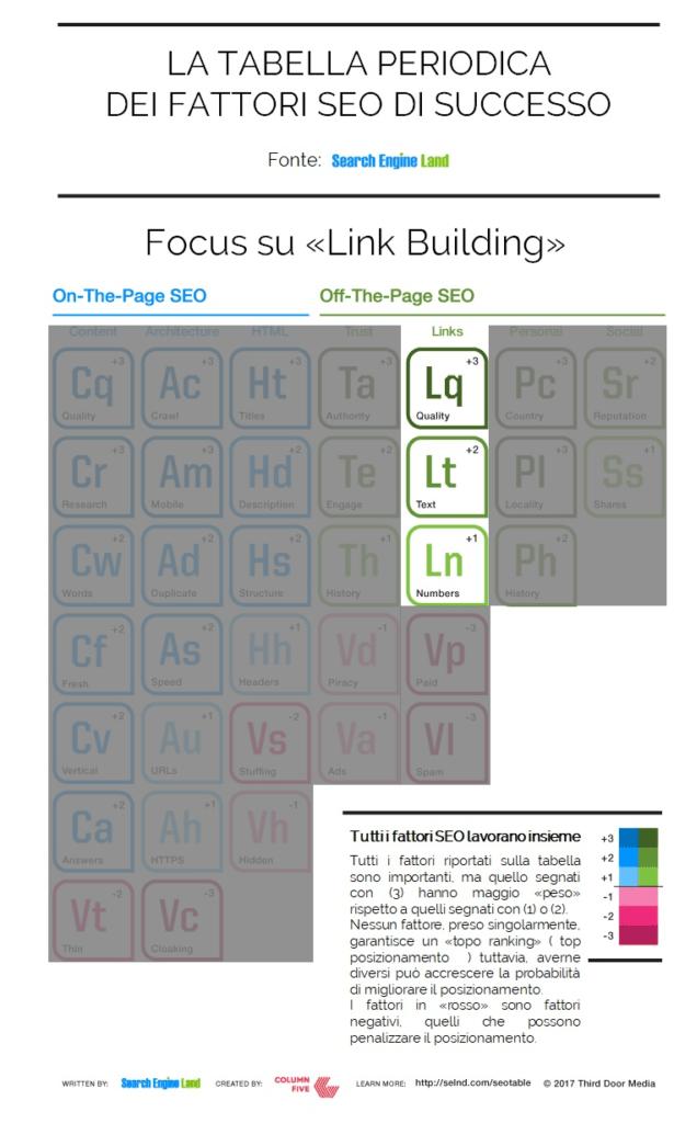 link building e fattori seo di successo