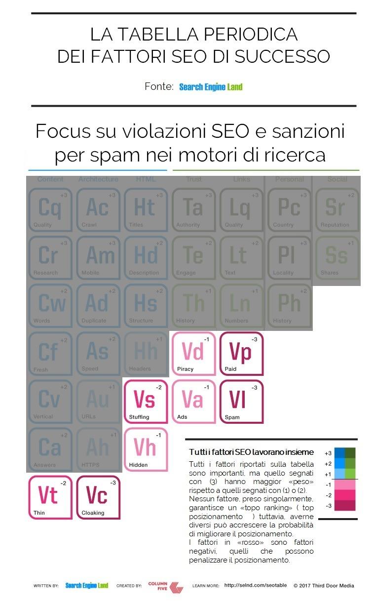 violazioni SEO e sanzioni per spam nei motori di ricerca