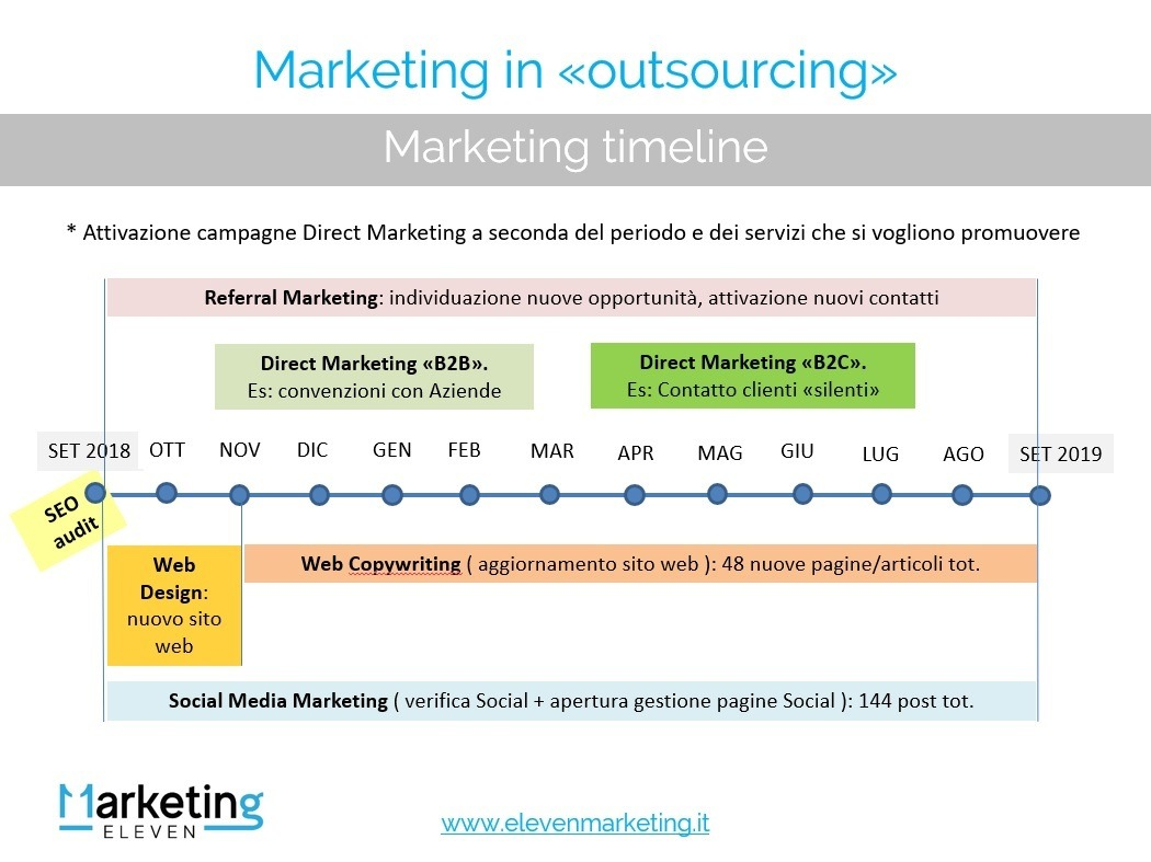 Programma Outsourcing Marketing