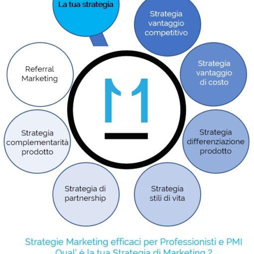 strategie marketing efficaci per professionisti