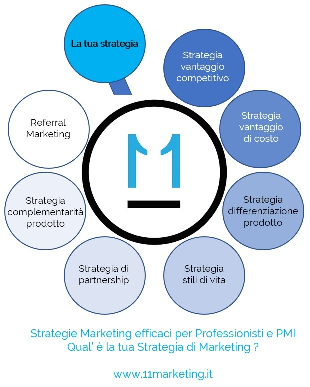 strategie marketing efficaci per professionisti