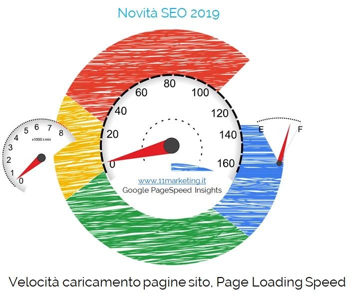 novità SEO 2019, velocità caricamento pagine