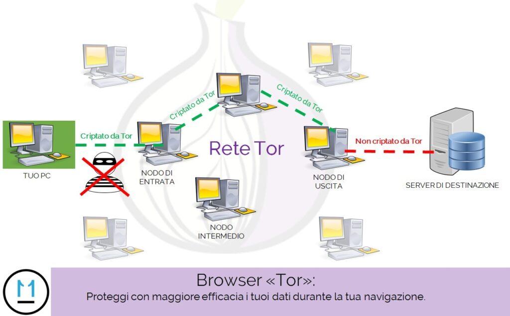 Proteggere privacy su internet, navigare senza lasciare tracce, Tor browser