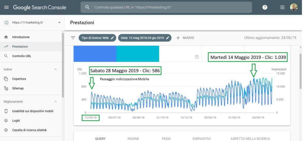 Data di passaggio dall'Indicizzazione Desktop all'indicizzazione Mobile