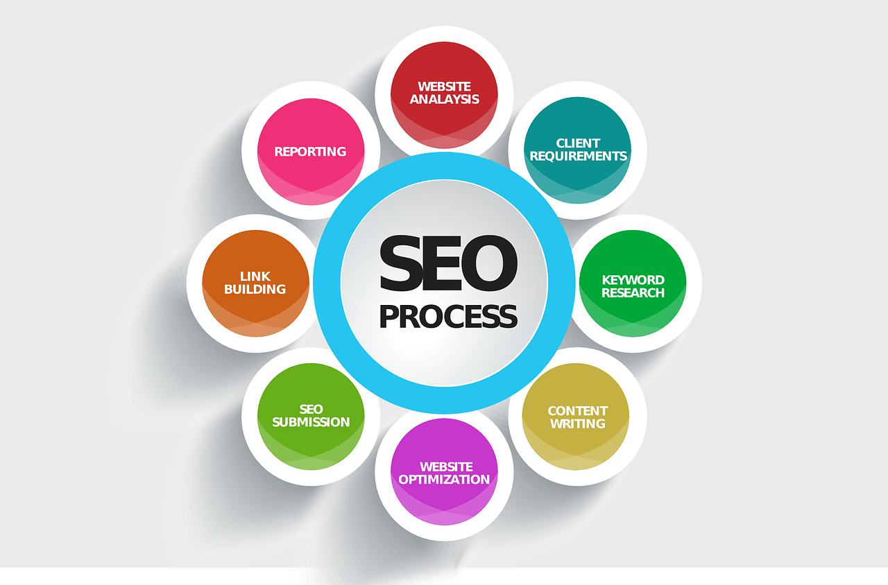 SEO cos e, SEO FAQ