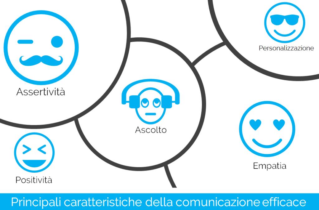 Caratteristiche della Comunicazione Efficace