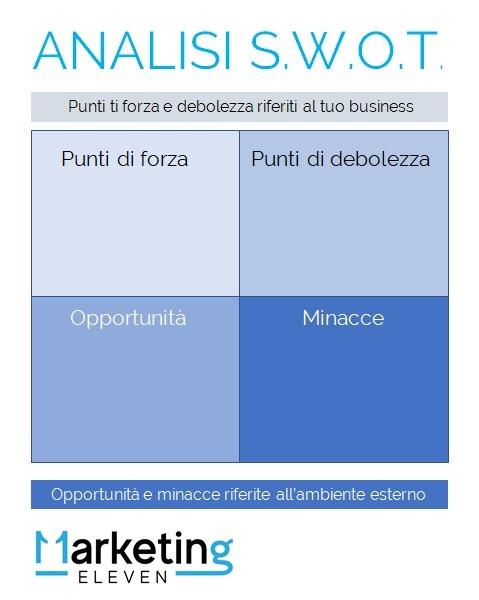 come compilare analisi SWOT, piano web marketing