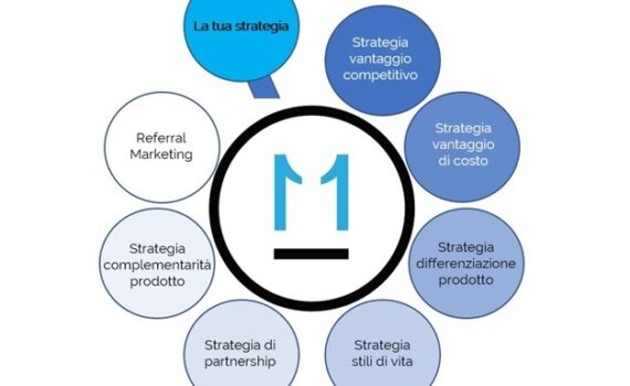 Strategie di Marketing PDF, esempi Strategie di Marketing
