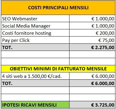 Piano Commerciale Esempio, budget mensile costi e ricavi principali
