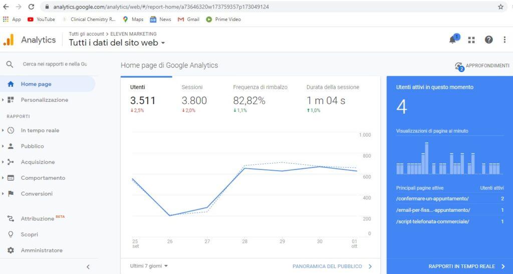 Google analytics, prima fase della Digital Strategy